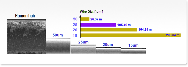 Wire production lenght of 1gr Gold